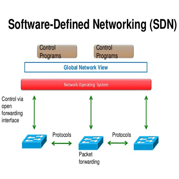 F5 Networks e Cisco selam parceria para simplificar o uso de SDN, Software Defined Network